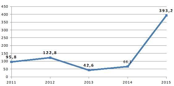 Урожайность фасоли с 1 сотки в украине