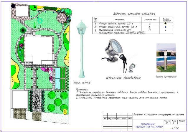 Посадочный чертеж в ландшафтном дизайне