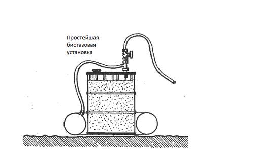 Біогазові установки для власного будинку