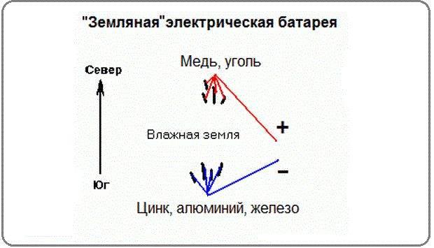 Как получить электроэнергию