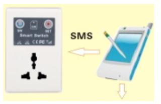 Розетки управляемые через телефон