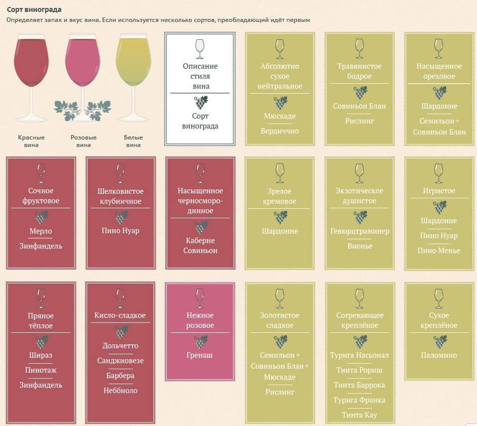 Из каких сортов винограда делают белое вино