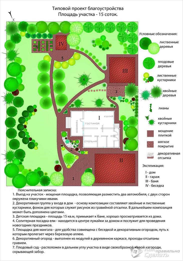 Схемы ландшафтного дизайна дачного участка