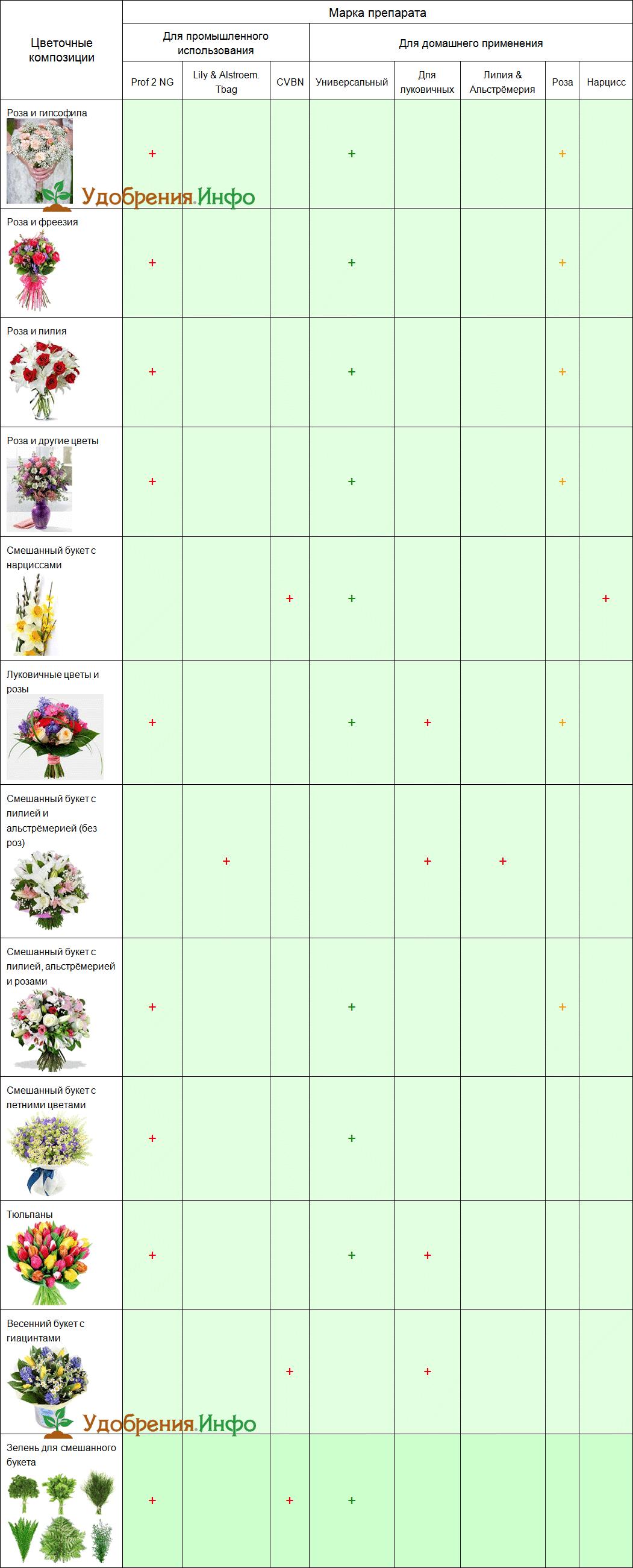 Подкормка для срезанных цветов