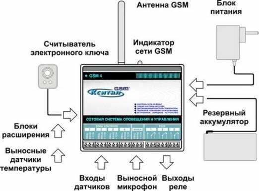 Gsm контроль отопления