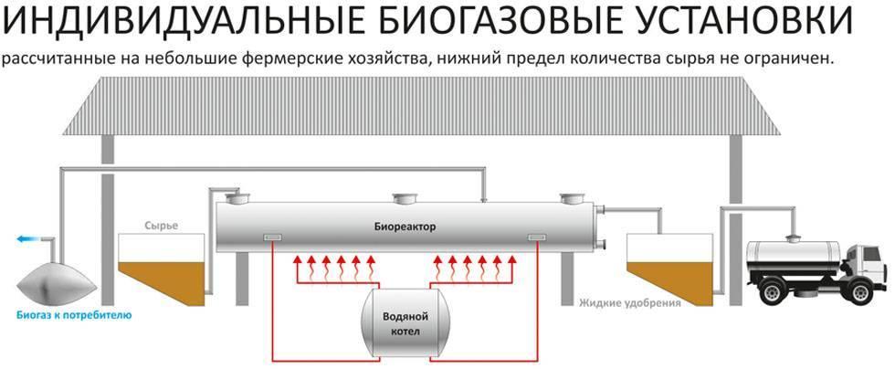 Производство метана из навоза