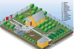 Планировка огорода под посадки схема