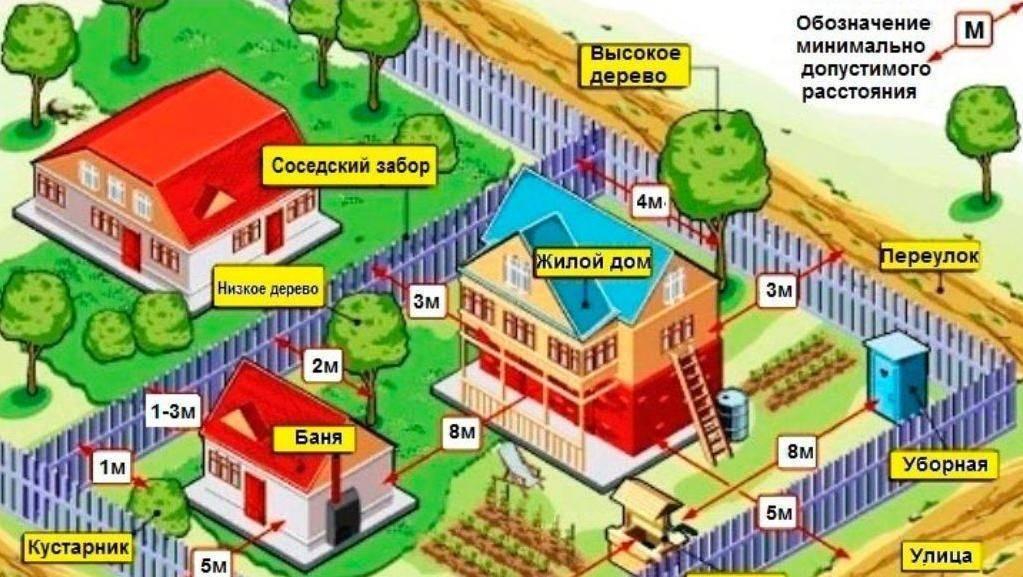 Высота забора между соседними участками по закону
