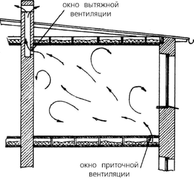 В погребе на потолке конденсат что делать