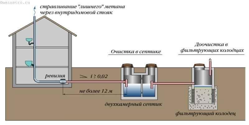 Доочистка сточных вод после септика