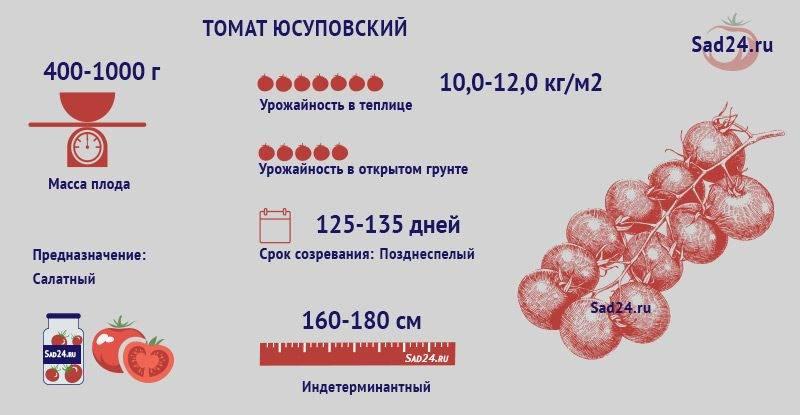 Томат юсуповский описание сорта
